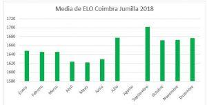 elo-medio-diciembre-2018