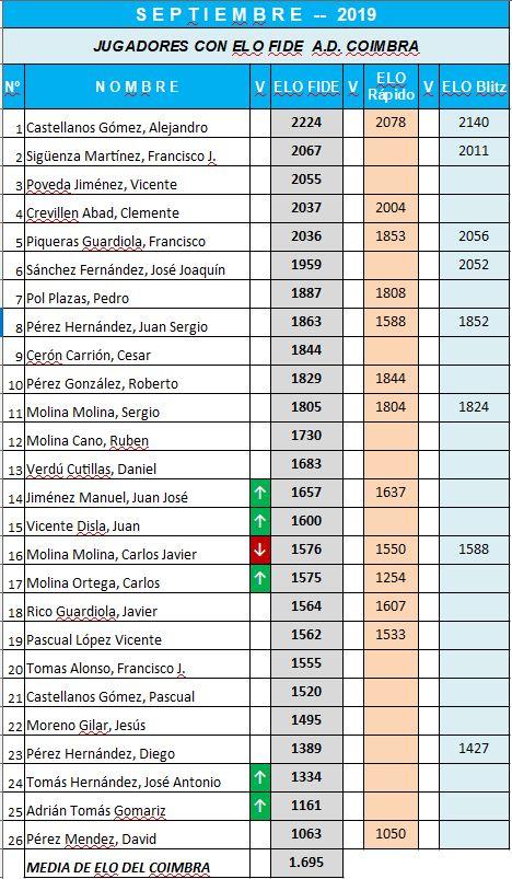 jugadores-coimbra-jumilla-septiembre-2019