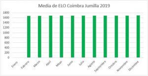elo-medio-coimbra-jumilla-diciembre-2019