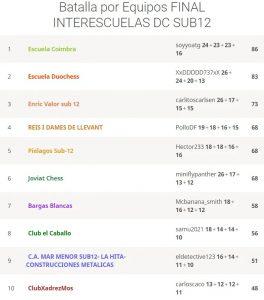 clas-final-sub-12-batalla-equipos