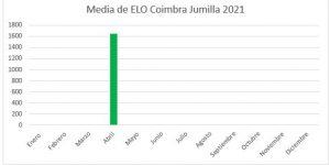 elo-medio-mayo-2021