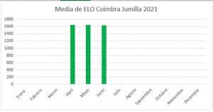 elo-medio-junio-2021