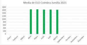 elo-medio-fide-agosto-2021