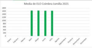 elo-medio-julio-2021