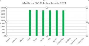 elo-medio-septiembre-2021