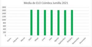 elo-medio-octubre-2021-jugadores-coimbra-jumilla